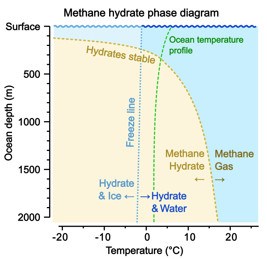 So much for the methane bomb study finds methane hydrate phase diagram pooptronica